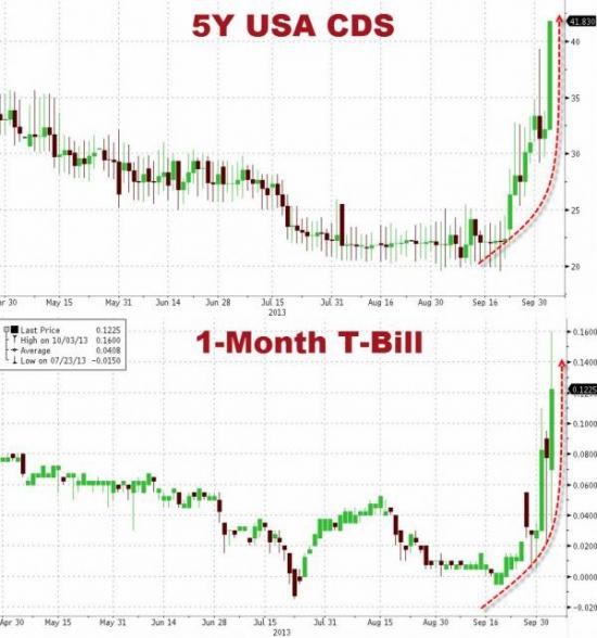 Резкий рост CDS-котировок на США и ставок по ГКО
