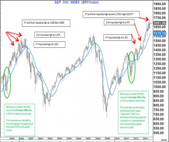 Citi Warns US Equities Are A Cocktail of 2011, Slice Of 1998, Dash Of 2000