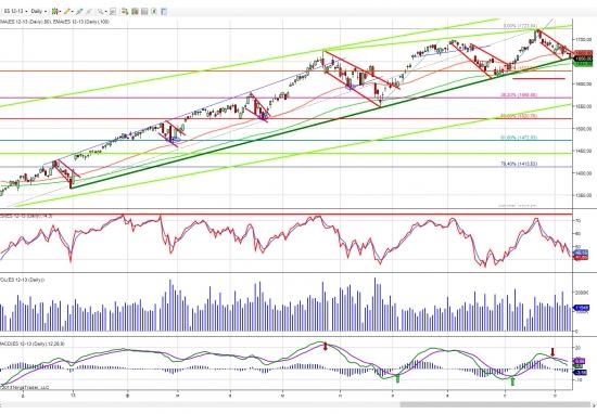 S&P 500. почти год роста