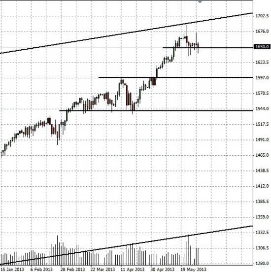 Идём на 1705 по S&P