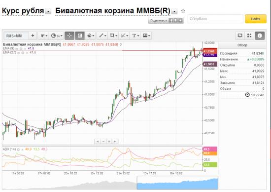 Рубль, ждем безлимитных интервенций!