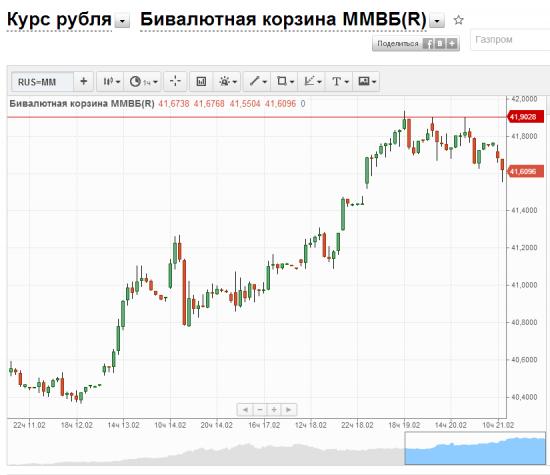 Рубль, покупки Минфина не повлияли на рыночную цену, ждем коррекцию.