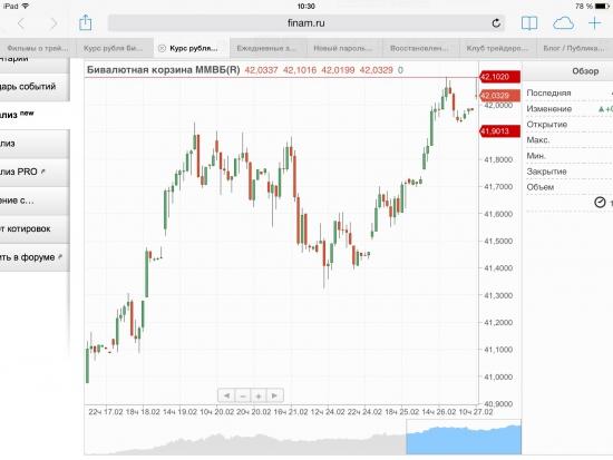 Рубль, ЦБ удерживает курс в рамках бивалютной корзины