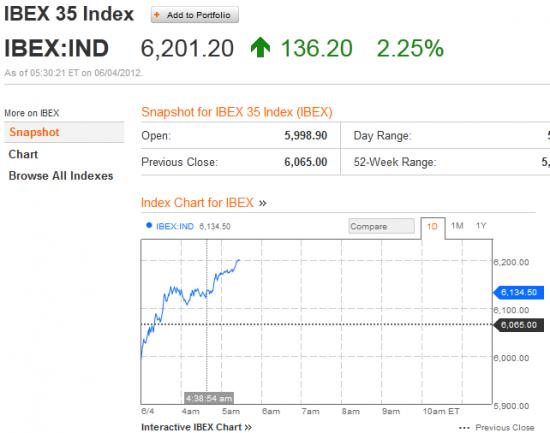 Испанию сегодня захлестывает оптимизм .IBEX +2,6%