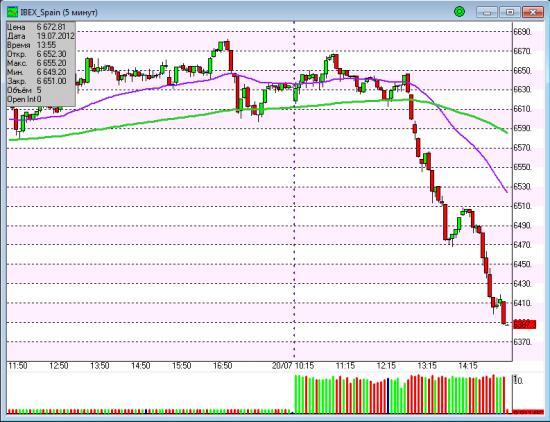 IBEX Spain - 3.7%