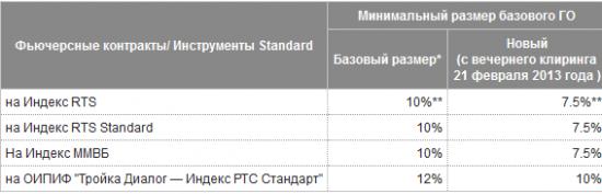 Изменение размера гарантийного обеспечения на Срочном рынке Московской Биржи