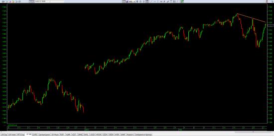 S&P 500 Исход очевиден?