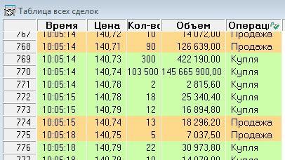 Покупки в Газпроме
