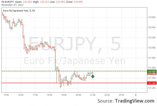 Покупка EUR/JPY попытка №2