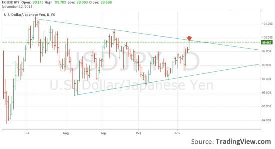 Шорт USD/JPY попытка №2