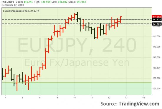 Наблюдаем за EURJPY - возможен сигнал на шорт евры