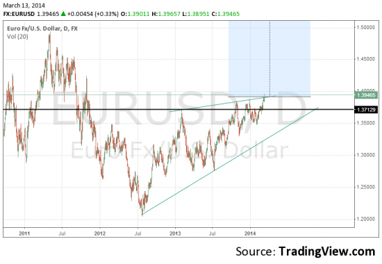 Как можно сейчас шортить евро и не понимать что это будет крах для медведей?