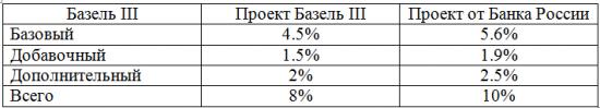 Обзор рисков банковского сектора (Часть 1)