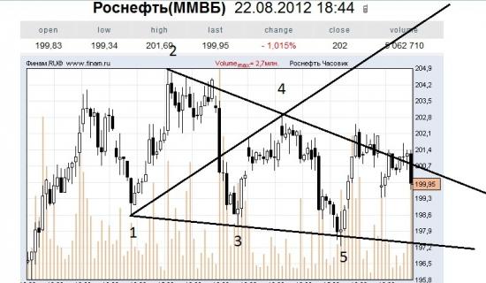 ВВ на некоторые акции ММВБ