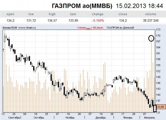 Газпром наше все!!!???
