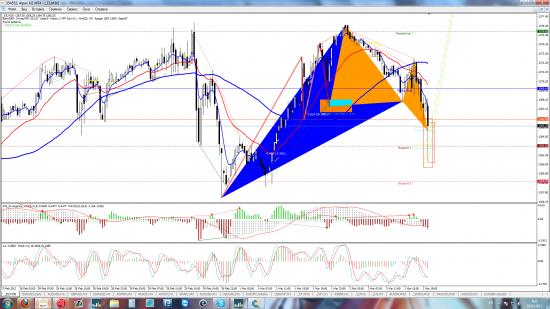 S&P 500 - Лонг - как он пойдёт вверх будет 182200