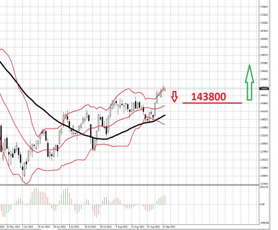 А Бернанке всё таки скажет что не будет ку3 ) но наверно  ку3 возможно и рынки упадут