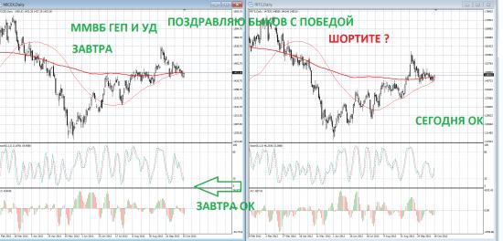 Классический тех анализ завтра будет УД - Газпром и Сбербанк должны вырвать рынок вверх И МНОГО ИНТЕРЕСНОГО ВНУТРИ