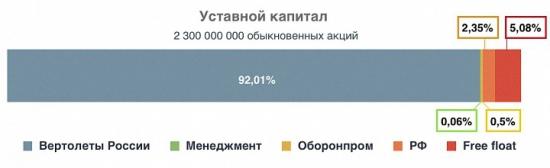 ОАО Роствертол - Лонг