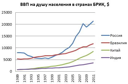 ВВП на Душу  - Россия лучшая как всегда! просто статистика