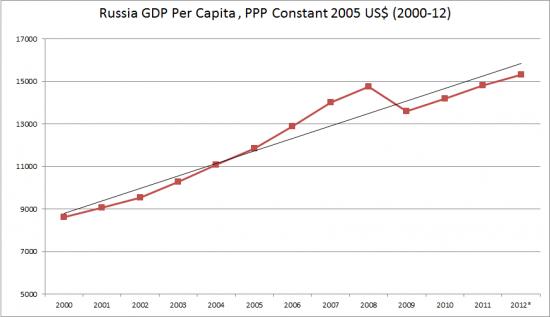 Глава Всемирного банка: Россия становится одним из мировых лидеров