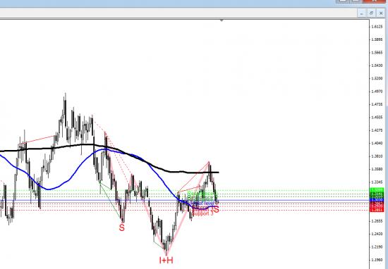 EUR/USD - Будущее