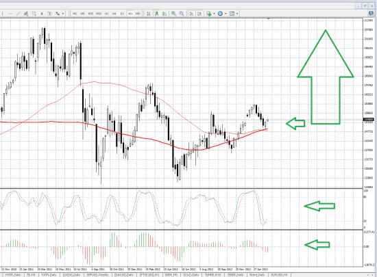 Коррекция в EUR/USD закончилась - теперь родится новый среднесрочный тренд вверх - очень сильный с выходом на 1.5 или выше + РТС и ММВБ