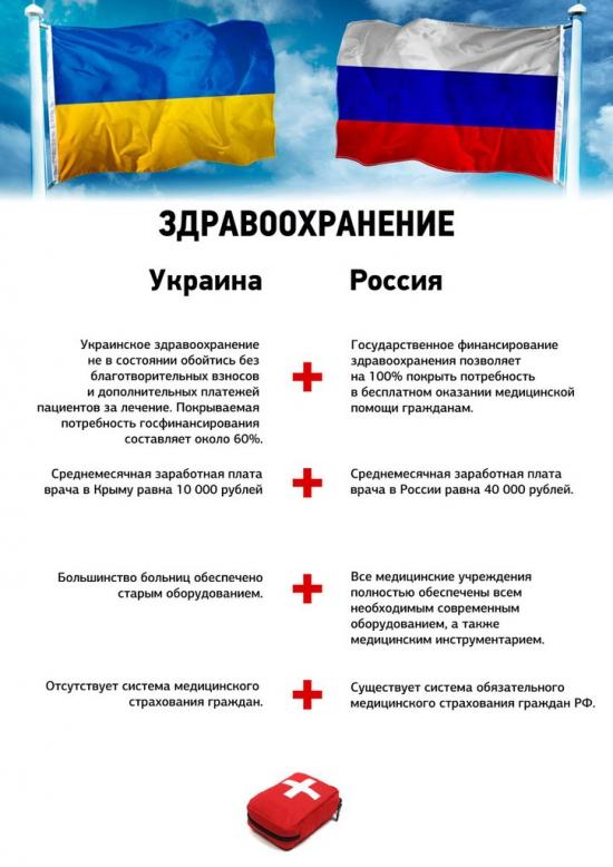 Инфографика сравнение Россия vs Украина