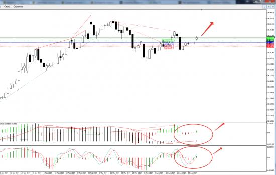 Рубль-Доллар - ситуация по индикаторам в лонг, думаю в выходные разрядки не будет по Украине