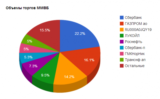 Объемный чарт для ММВБ