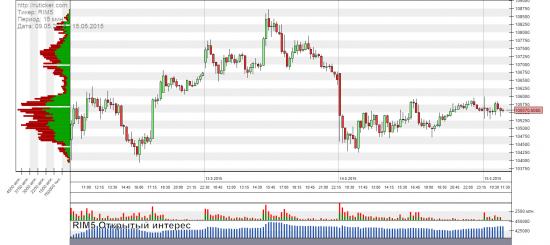 RTS - Pre Market