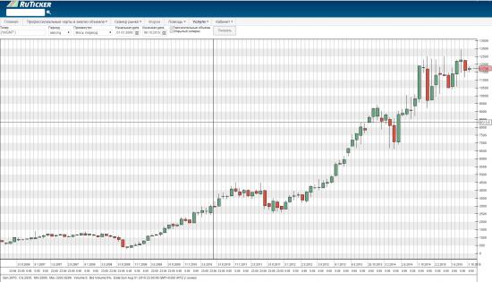 Логарифмические графики цены (мой ресерч)