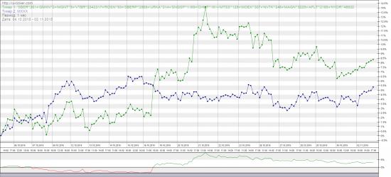 Расчет кореляции портфеля к индексу