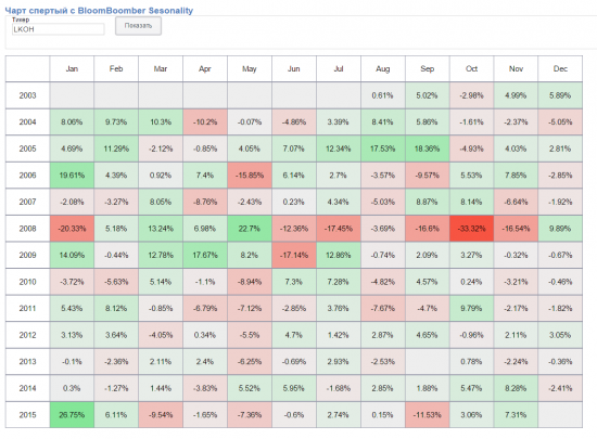 Bloomberg Seasonality Chart