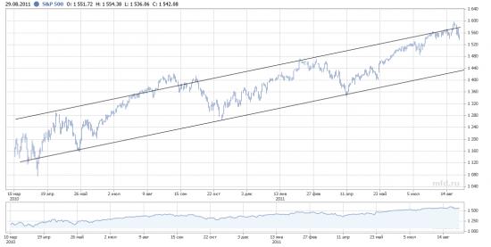 Таки продолжаем ожидать снижения по американскому рынку