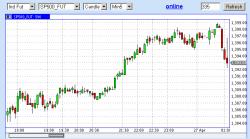 Что за новость? СиПи упало на 8 пп, евро на 30 пп