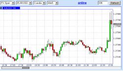 На чем выстрелил евродоллар?