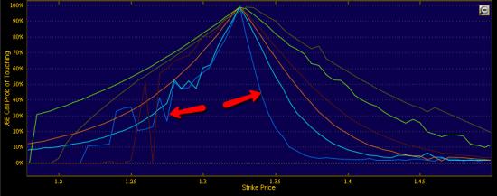 Вероятность движения вверх игроками на рынке евро-бакс оценивается ниже, чем вероятность движения вниз