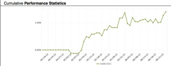 Invetec Stats