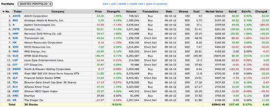 Набор среднесрочного портфеля акций NYSE