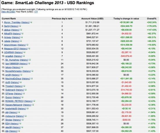 """Ударники"" в конкурсе Smart-lab Challenge 2013"