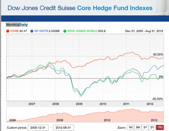 Индустрия хеджевых фондов
