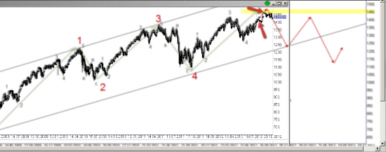 S&P500 - перспективы
