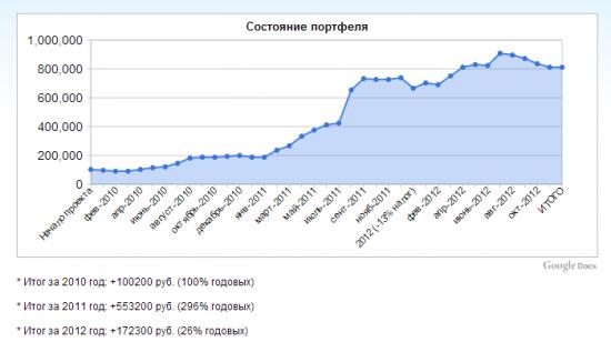 """Окончание проекта """"Миллионер 2013"""""""