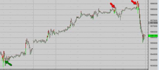 Крупные продажи по хаям в S&P500