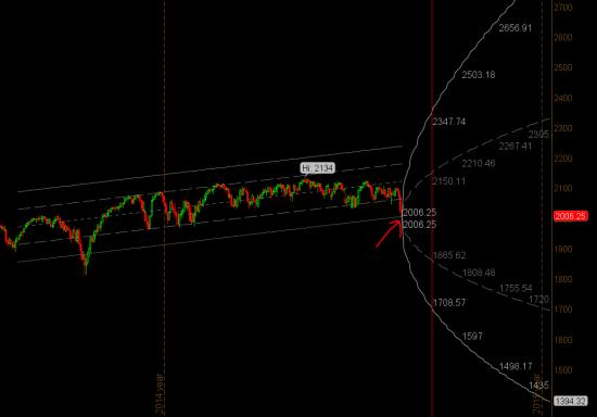 S&P500 - хорошая точка подбора сейчас
