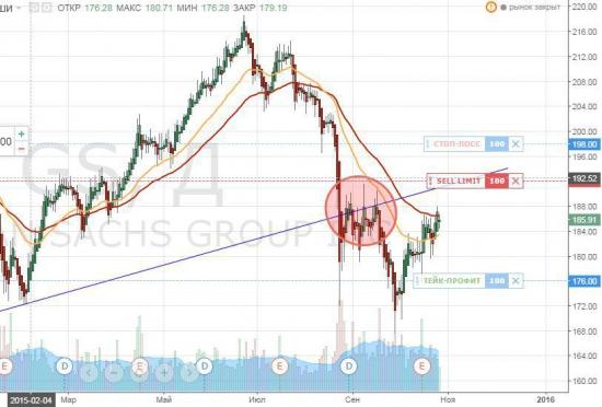 GS: лимит ордер на продажу