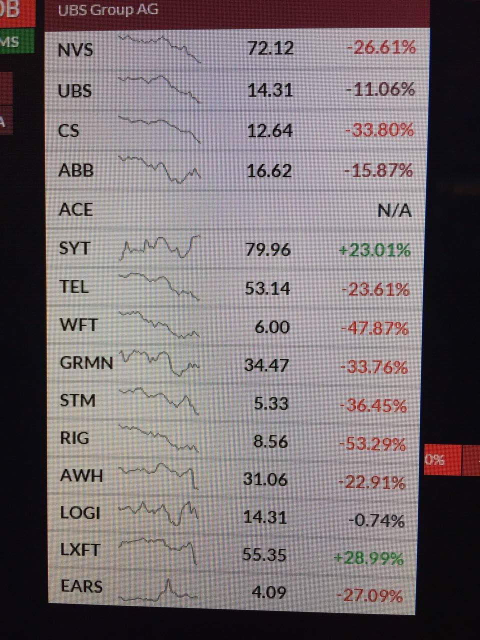 Цена на нефть марки Brent упала ниже 30 долларов за баррель - Цензор.НЕТ 7959