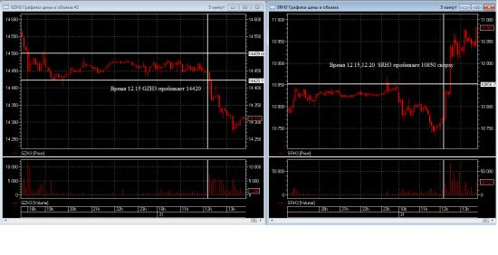 Раскорреляция на РФР (Газпром/Сбербанк)