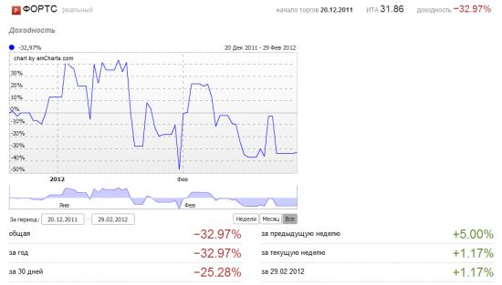 Февраль 2012. -25%